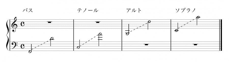 簡易楽譜作成
