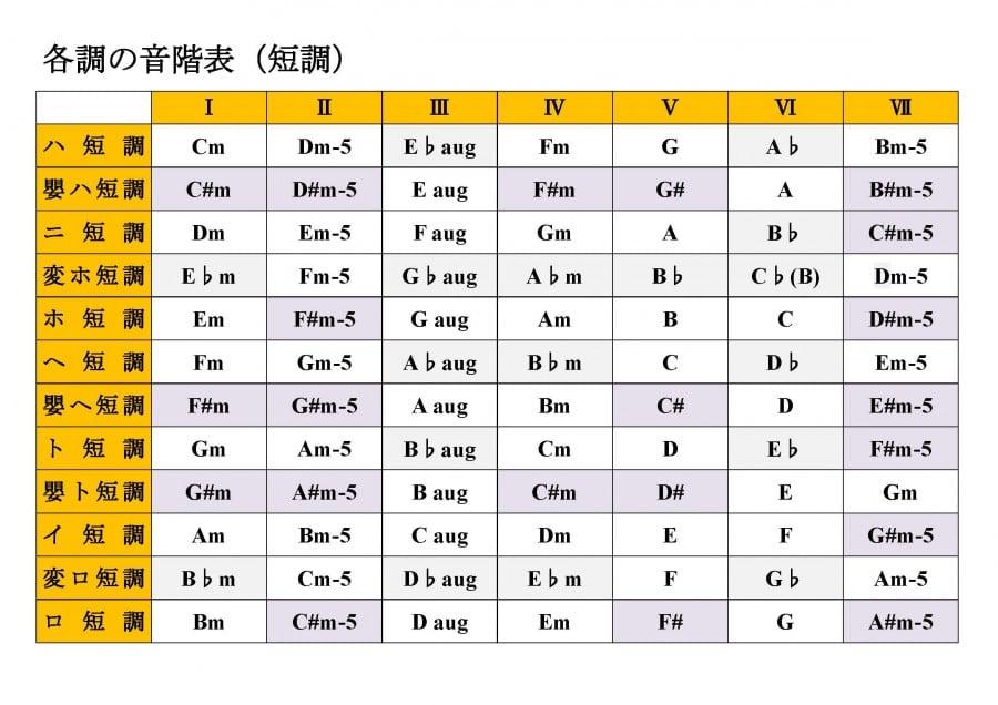 全調の音階表_ページ_2