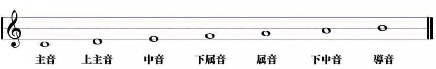 和声の基礎 ♪ 音の重ね方と繋げ...