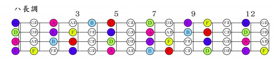 ベースハ長調の指板表